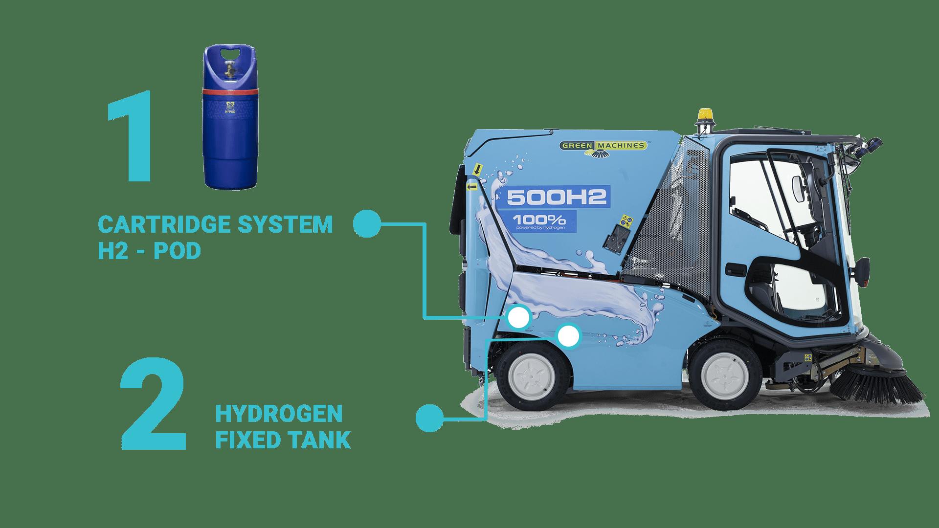 greenmachines-500-h2-cartridge-system